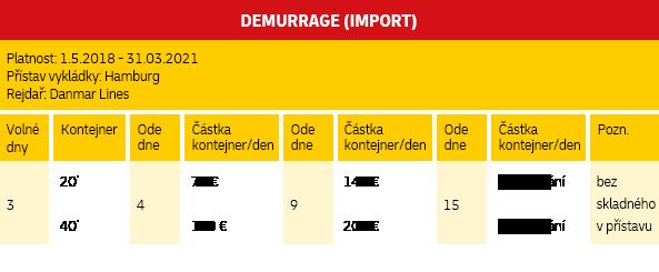 Demurrage (Import)
